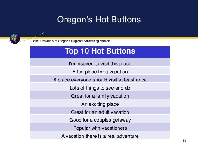 Oregon's Hot Buttons Base: Residents of Oregon's Regional Advertising Markets 14 Top 10 Hot Buttons I'm inspired to visit ...