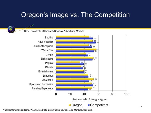 Oregon's Image vs. The Competition 47 52 46 57 43 53 34 36 39 45 53 50 51 52 56 51 54 45 51 39 38 40 46 47 52 45 0 20 40 6...