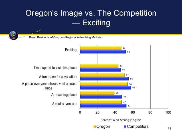 Oregon's Image vs. The Competition — Exciting 47 44 51 54 39 47 52 46 55 58 48 53 0 20 40 60 80 100 Exciting I`m inspired ...