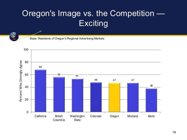 Oregon's Image vs. the Competition — Exciting 68 56 54 48 47 47 38 0 20 40 60 80 100 California British Columbia Washingto...
