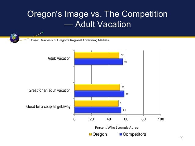Oregon's Image vs. The Competition — Adult Vacation 52 53 51 56 58 54 0 20 40 60 80 100 Adult Vacation Great for an adult ...