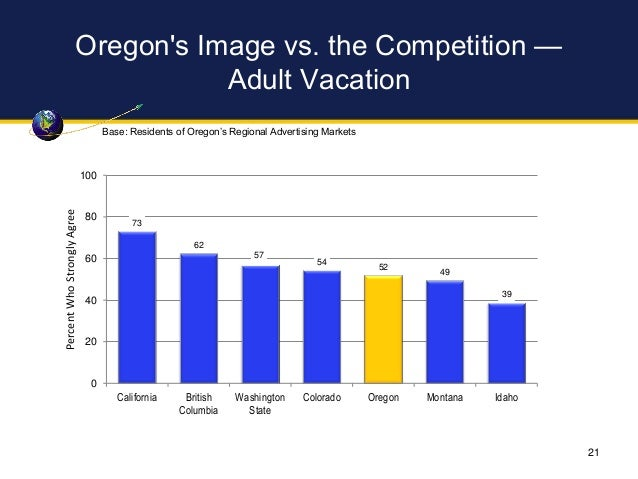 Oregon's Image vs. the Competition — Adult Vacation 73 62 57 54 52 49 39 0 20 40 60 80 100 California British Columbia Was...