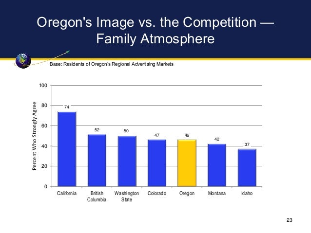 Oregon's Image vs. the Competition — Family Atmosphere 74 52 50 47 46 42 37 0 20 40 60 80 100 California British Columbia ...