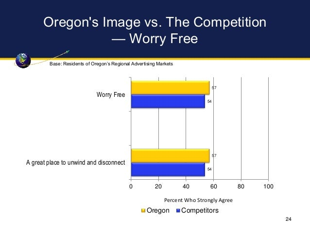 Oregon's Image vs. The Competition — Worry Free 57 57 54 54 0 20 40 60 80 100 Worry Free A great place to unwind and disco...