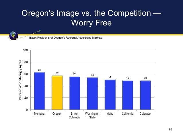 Oregon's Image vs. the Competition — Worry Free 63 57 56 54 51 49 49 0 20 40 60 80 100 Montana Oregon British Columbia Was...