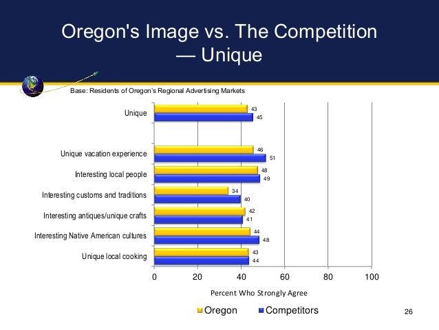 Oregon's Image vs. The Competition — Unique 43 46 48 34 42 44 43 45 51 49 40 41 48 44 0 20 40 60 80 100 Unique Unique vaca...