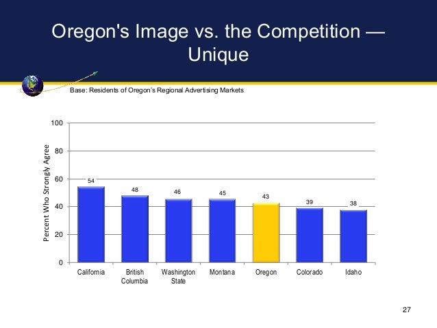 Oregon's Image vs. the Competition — Unique 54 48 46 45 43 39 38 0 20 40 60 80 100 California British Columbia Washington ...