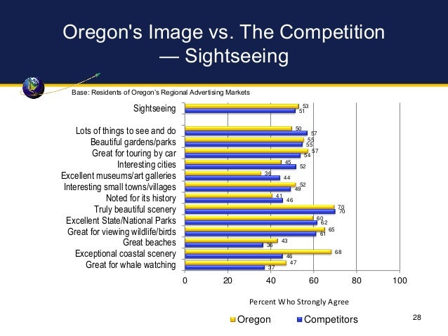 Oregon's Image vs. The Competition — Sightseeing 53 50 55 57 45 36 52 41 70 60 65 43 68 47 51 57 55 54 52 44 49 46 70 62 6...