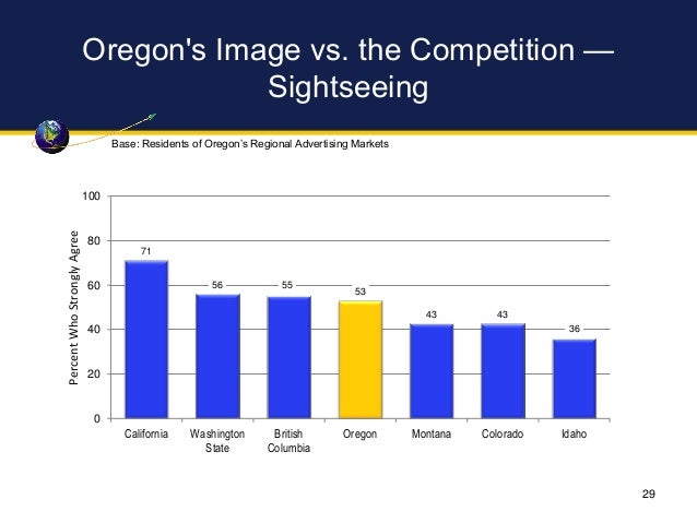 Oregon's Image vs. the Competition — Sightseeing 71 56 55 53 43 43 36 0 20 40 60 80 100 California Washington State Britis...