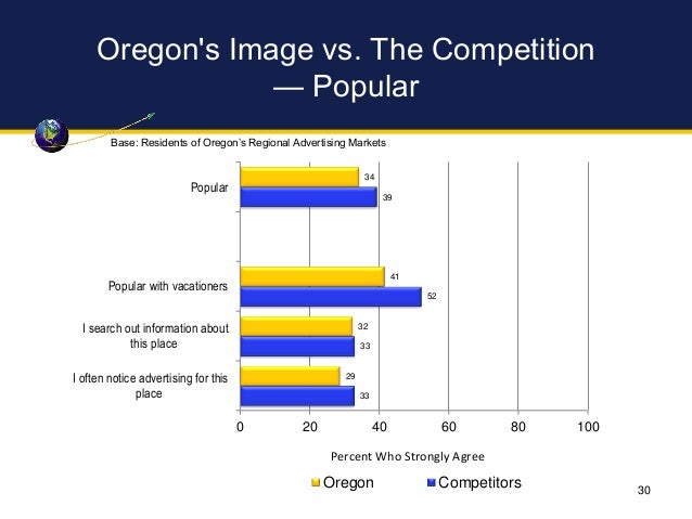Oregon's Image vs. The Competition — Popular 34 41 32 29 39 52 33 33 0 20 40 60 80 100 Popular Popular with vacationers I ...