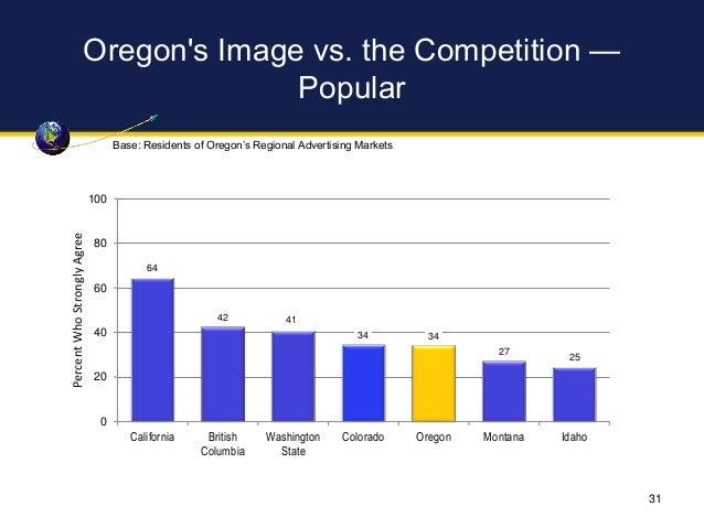 Oregon's Image vs. the Competition — Popular 64 42 41 34 34 27 25 0 20 40 60 80 100 California British Columbia Washington...