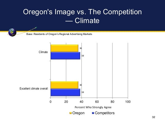 Oregon's Image vs. The Competition — Climate 36 36 38 38 0 20 40 60 80 100 Climate Excellent climate overall Percent Who S...