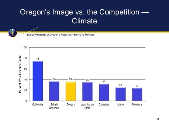 Oregon's Image vs. the Competition — Climate 74 36 36 35 32 25 24 0 20 40 60 80 100 California British Columbia Oregon Was...