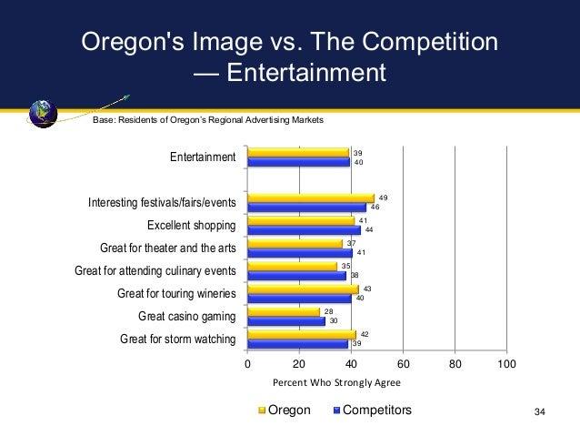 Oregon's Image vs. The Competition — Entertainment 39 49 41 37 35 43 28 42 40 46 44 41 38 40 30 39 0 20 40 60 80 100 Enter...
