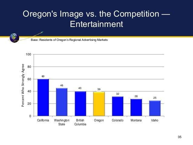 Oregon's Image vs. the Competition — Entertainment 60 46 40 39 32 28 25 0 20 40 60 80 100 California Washington State Brit...