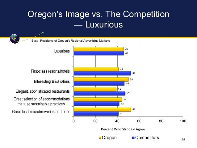 Oregon's Image vs. The Competition — Luxurious 45 41 50 39 44 52 46 52 46 47 42 41 0 20 40 60 80 100 Luxurious First-class...