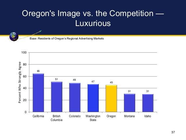 Oregon's Image vs. the Competition — Luxurious 65 51 49 47 45 31 31 0 20 40 60 80 100 California British Columbia Colorado...