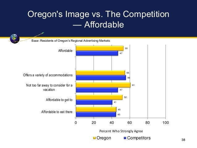 Oregon's Image vs. The Competition — Affordable 53 55 61 52 45 47 56 47 41 45 0 20 40 60 80 100 Affordable Offers a variet...
