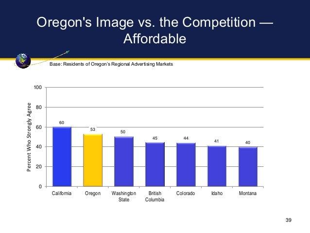 Oregon's Image vs. the Competition — Affordable 60 53 50 45 44 41 40 0 20 40 60 80 100 California Oregon Washington State ...