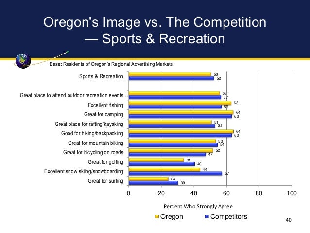 Oregon's Image vs. The Competition — Sports & Recreation 50 56 63 64 51 64 53 52 34 44 24 52 57 57 63 53 63 54 47 40 57 30...