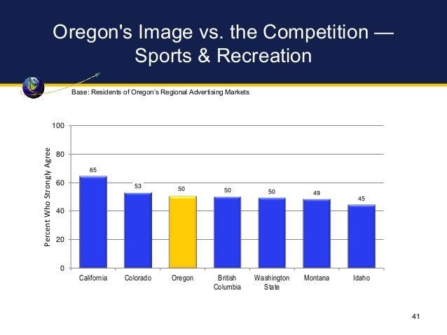 Oregon's Image vs. the Competition — Sports & Recreation 65 53 50 50 50 49 45 0 20 40 60 80 100 California Colorado Oregon...