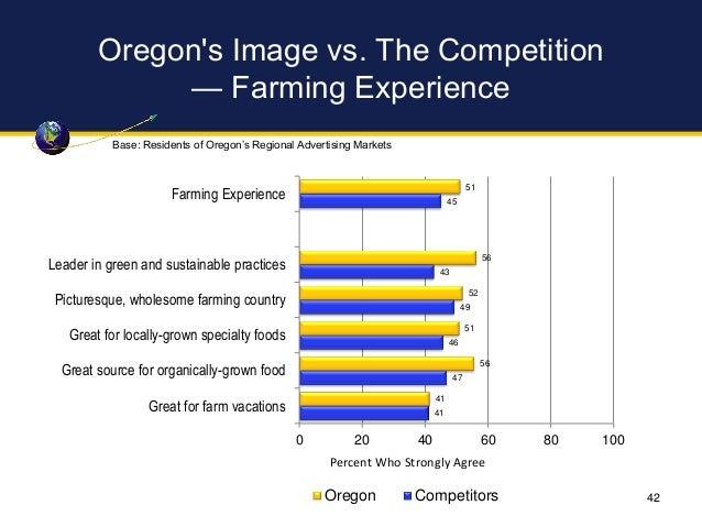 Oregon's Image vs. The Competition — Farming Experience 51 56 52 51 56 41 45 43 49 46 47 41 0 20 40 60 80 100 Farming Expe...