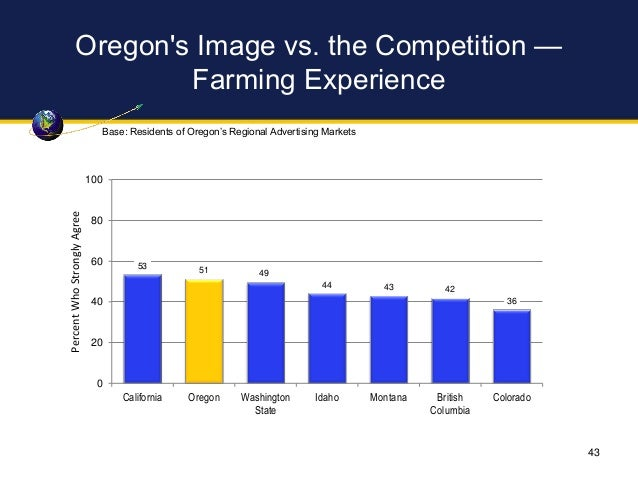 Oregon's Image vs. the Competition — Farming Experience 53 51 49 44 43 42 36 0 20 40 60 80 100 California Oregon Washingto...