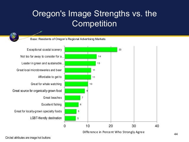 Oregon's Image Strengths vs. the Competition 23 14 13 11 11 10 9 7 6 5 5 0 10 20 30 40 Exceptional coastal scenery Not too...