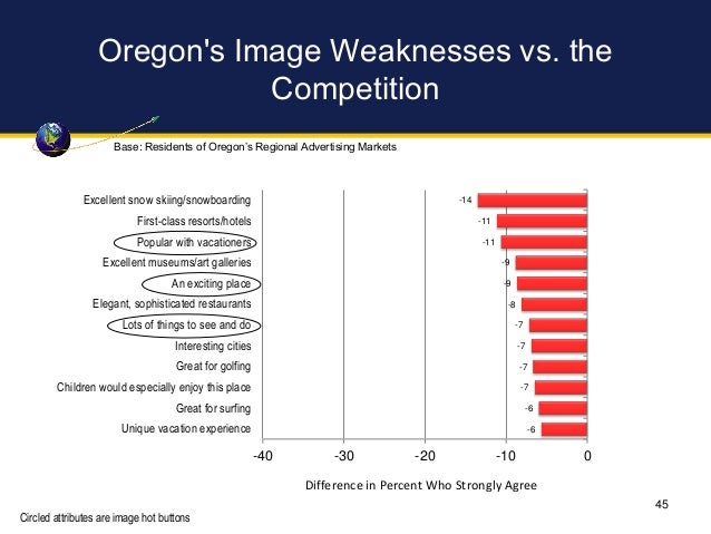 Oregon's Image Weaknesses vs. the Competition -14 -11 -11 -9 -9 -8 -7 -7 -7 -7 -6 -6 -40 -30 -20 -10 0 Excellent snow skii...