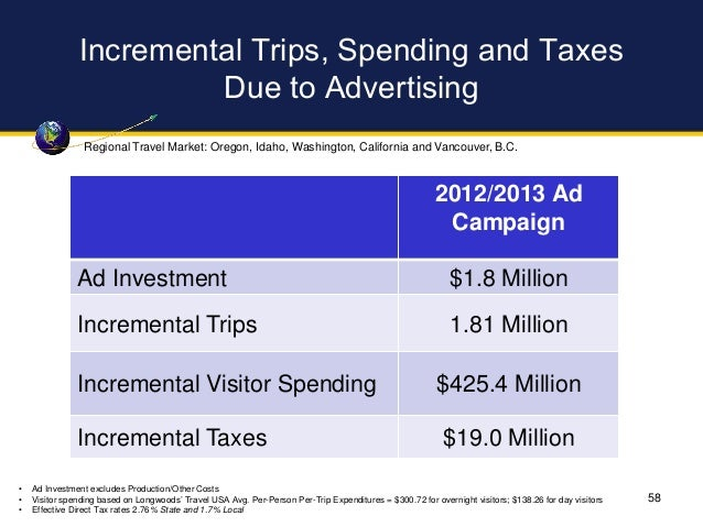 Incremental Trips, Spending and Taxes Due to Advertising 2012/2013 Ad Campaign Ad Investment $1.8 Million Incremental Trip...