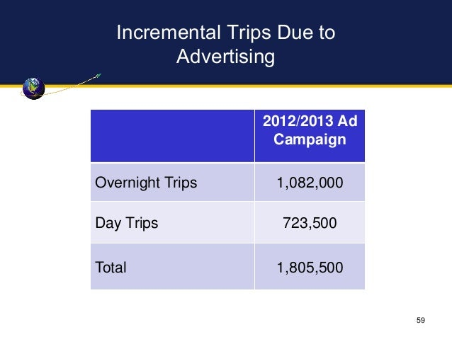 Incremental Trips Due to Advertising 2012/2013 Ad Campaign Overnight Trips 1,082,000 Day Trips 723,500 Total 1,805,500 59