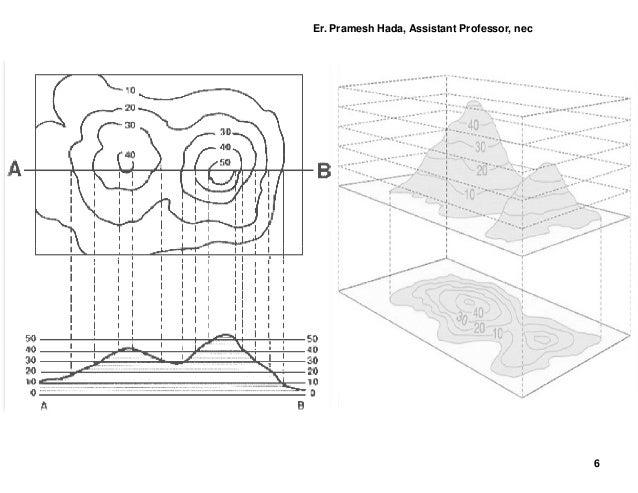Contouring pdf