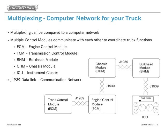 Power Multiplexing in Truck Example