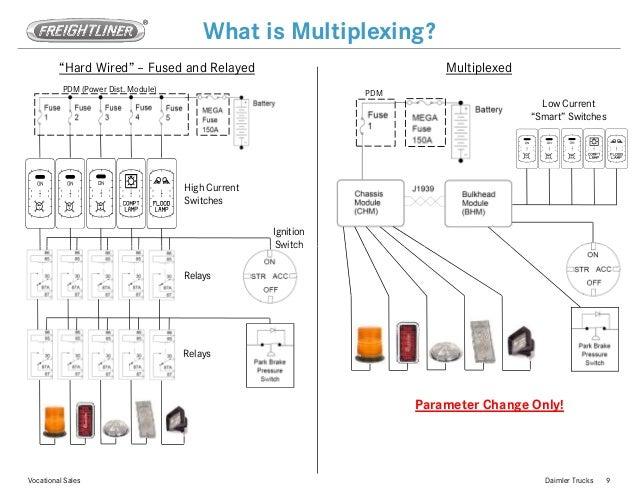 Power Multiplexing In Truck Exle 2012 Freightliner M2 Wiring Diagrams: 2005 M2 Freightliner Rear Abs Wiring Diagram At Mazhai.net