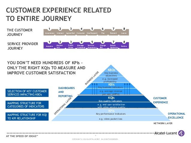 How to identify and fulfill customer