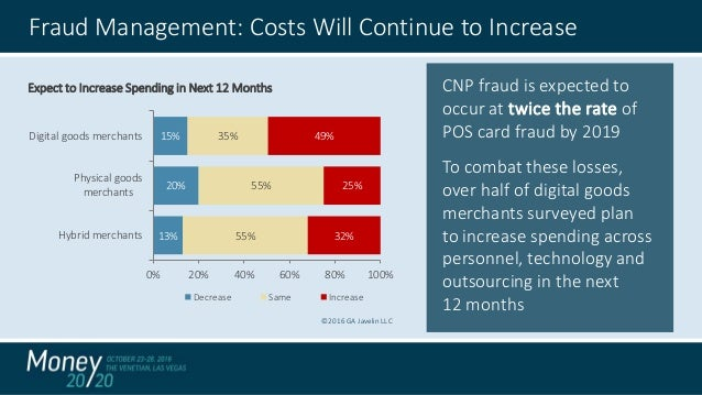 impact of fraud Rsa web threat detection leverages behavioral analytics to help organizations  transform how they detect and investigate digital fraud across their web and.