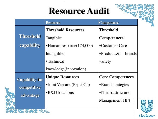 ford ressources and capabilities analysis This analysis is based on resources and capabilities of the firm resources: a good starting point to identify company resources is to look at tangible, intangible and human resources tangible resources are the easiest to identify and evaluate: financial resources and physical assets are identified and valued in the firm's financial statements.