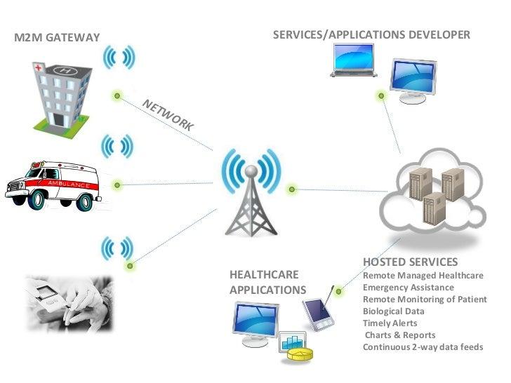 M2M Wireless Communication