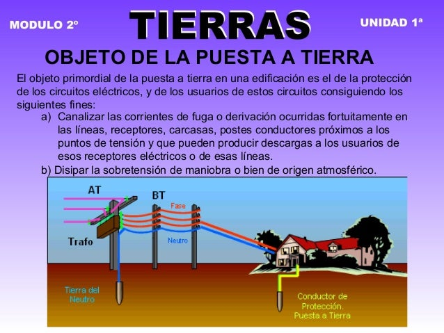 OBJETO DE LA PUESTA A TIERRA El objeto primordial de la puesta a tierra en una edificación es el de la protección de los c...