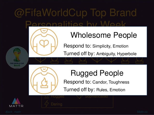 #jack_mattr Mattr.co @FifaWorldCup Top Brand Personalities by Week Wholesome Rugged Reliable Sophisticated Daring Brand Pe...