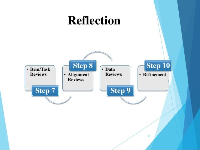 ilm reflective review m3 10 m3 36 Reflective review m313 developing yourself and others  related searches for m3 13 ilm develop yourself related searches how do you develop people.