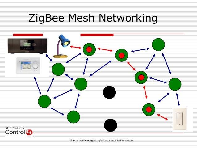 Slide Courtesy of ZigBee Mesh Networking Source: http://www.zigbee.org/en/resources/#SlidePresentations