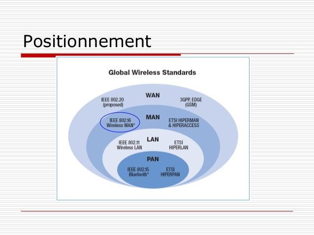 WiMax - World Interoperability for Microwave Access  norme 802.16a  annoncée comme complémentaire de la norme Wi-Fi (Int...