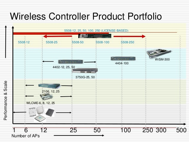 Wireless Controller Product Portfolio Number of APs 10025 WiSM-300 12 50 3006 Performance&Scale 1 5508-12 250 500 5508-12,...