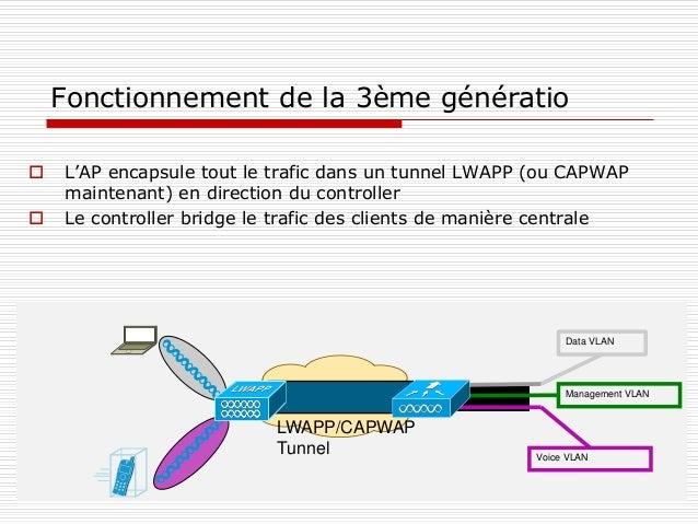 Fonctionnement de la 3ème génératio  L'AP encapsule tout le trafic dans un tunnel LWAPP (ou CAPWAP maintenant) en directi...