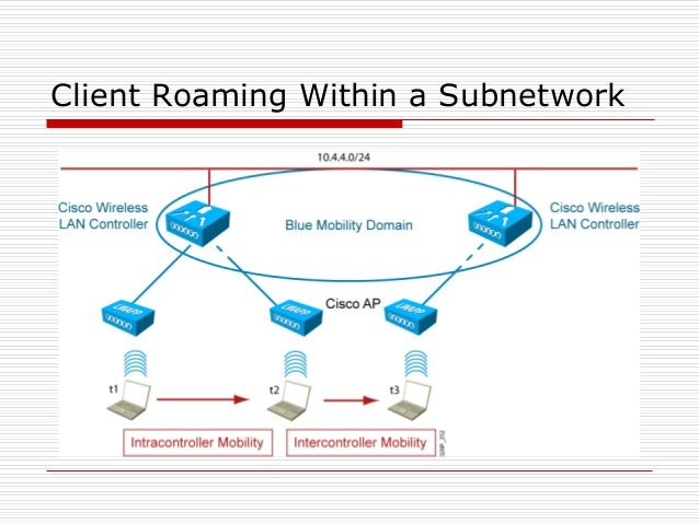 Client Roaming Within a Subnetwork