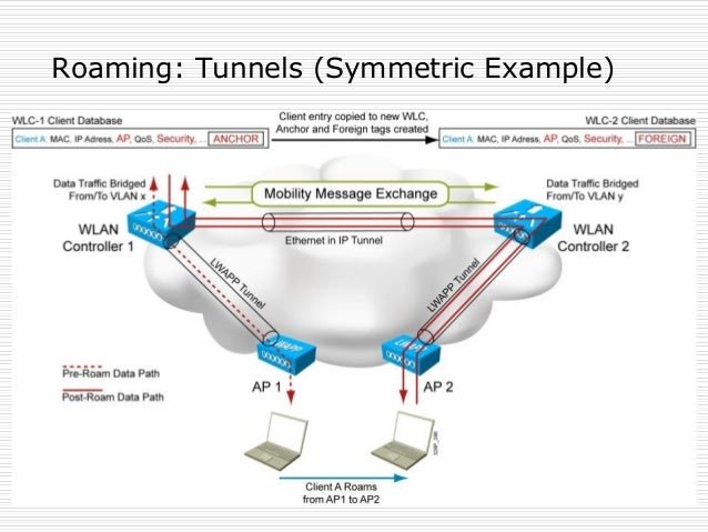 Roaming: Tunnels (Symmetric Example)
