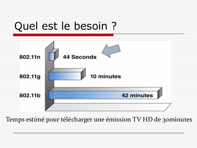 Quel est le besoin ? Temps estimé pour télécharger une émission TV HD de 30minutes