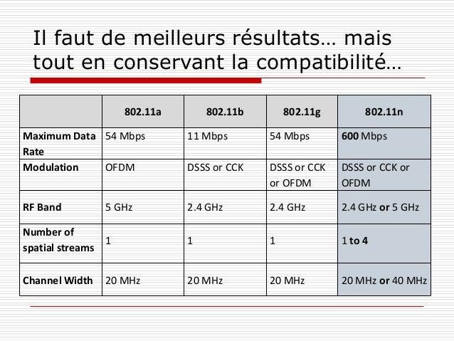 Il faut de meilleurs résultats… mais tout en conservant la compatibilité… 802.11a 802.11b 802.11g 802.11n Maximum Data Rat...