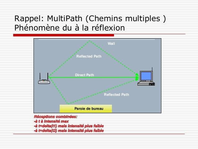 Rappel: MultiPath (Chemins multiples ) Phénomène du à la réflexion Direct Path Reflected Path Reflected Path Wall Paroie d...